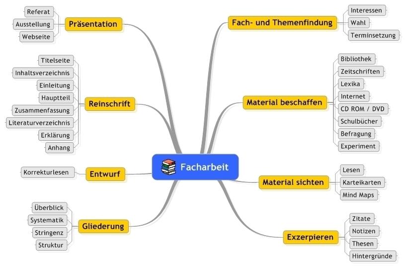 download handreichung zur facharbeit - Facharbeit Erzieher Muster